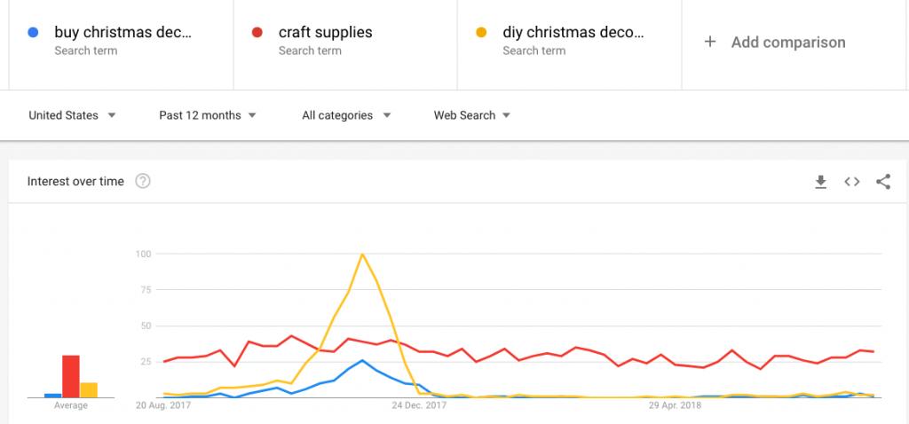 christmas ppc advertising