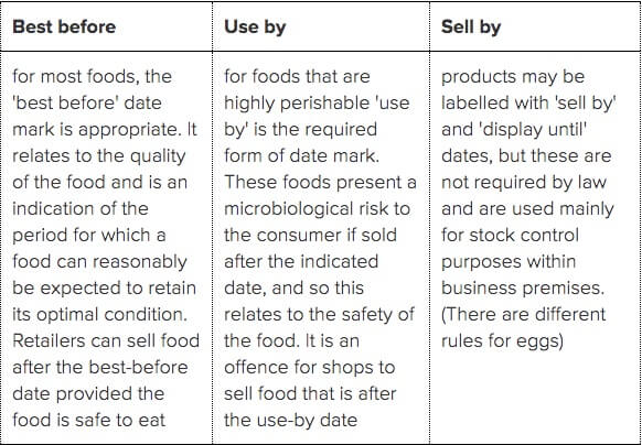 requirements for food packaging